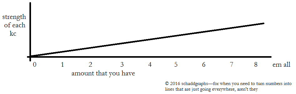 Schaddgraphs kingscourt.png